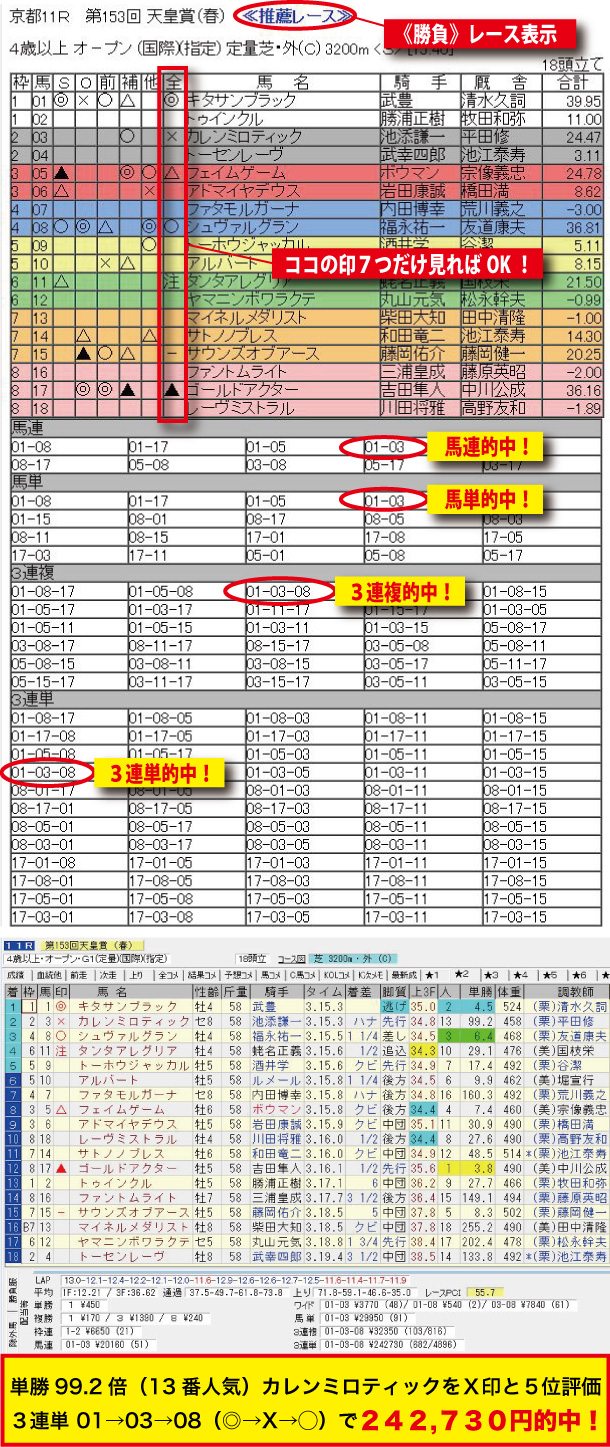 20160501_第153回 天皇賞春(電脳競馬新聞予想)