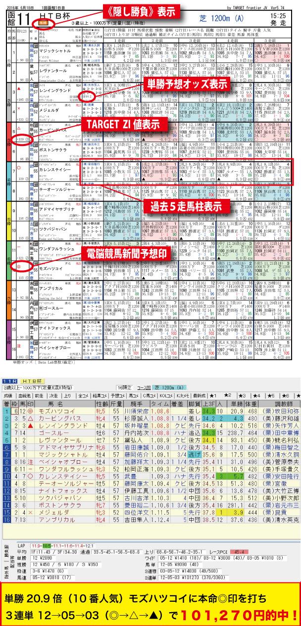 2016年6月18日_函館11R-HTB杯電脳競馬新聞pdf版予想隠し勝負レース結果
