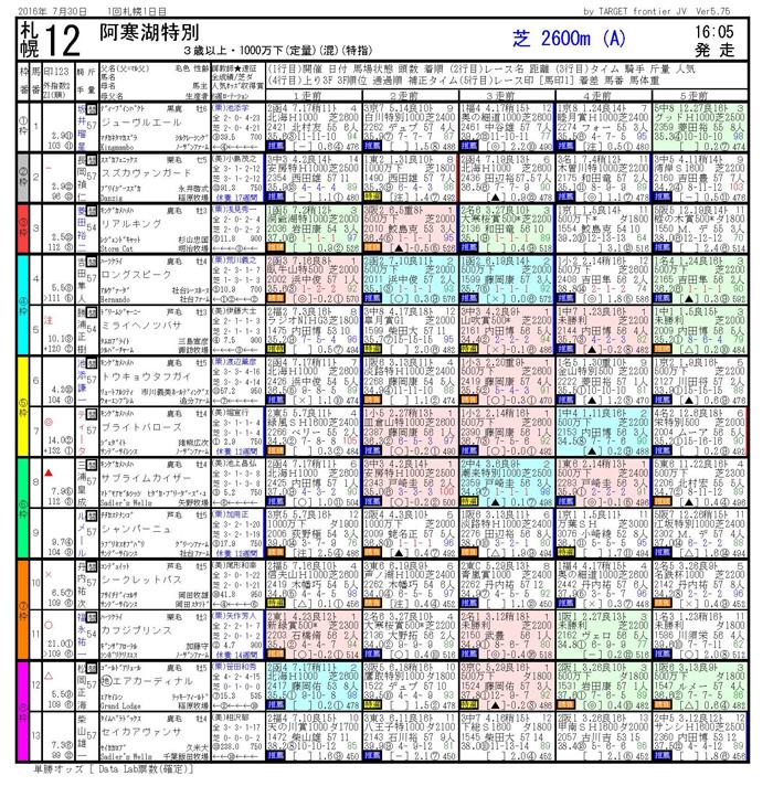 札幌12R阿寒湖特別 電脳競馬新聞3連単22万馬券的中!