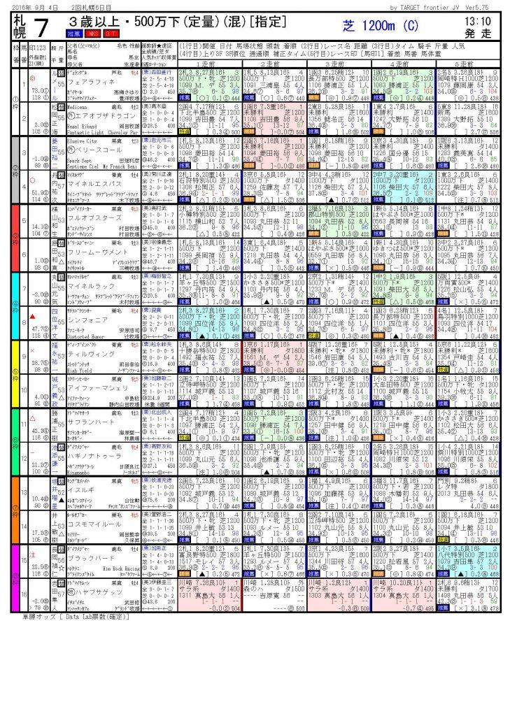 2016/09/04 札幌07R 3歳以上 500万下 電脳競馬新聞予想 3連単100,350円的中!!