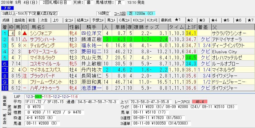 2016/09/04 札幌07R 3歳以上 500万下 電脳競馬新聞予想 3連単100,350円的中!!結果