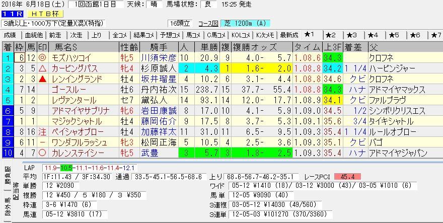 2016/06/18 函館11R HTB杯 電脳競馬新聞予想 3連単101,270円的中!!結果