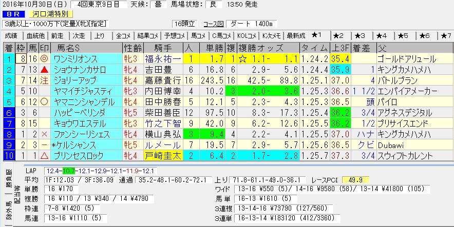 2016/10/30 東京08R 3歳以上 1000万下 電脳競馬新聞予想 3連単183,120円的中!!結果
