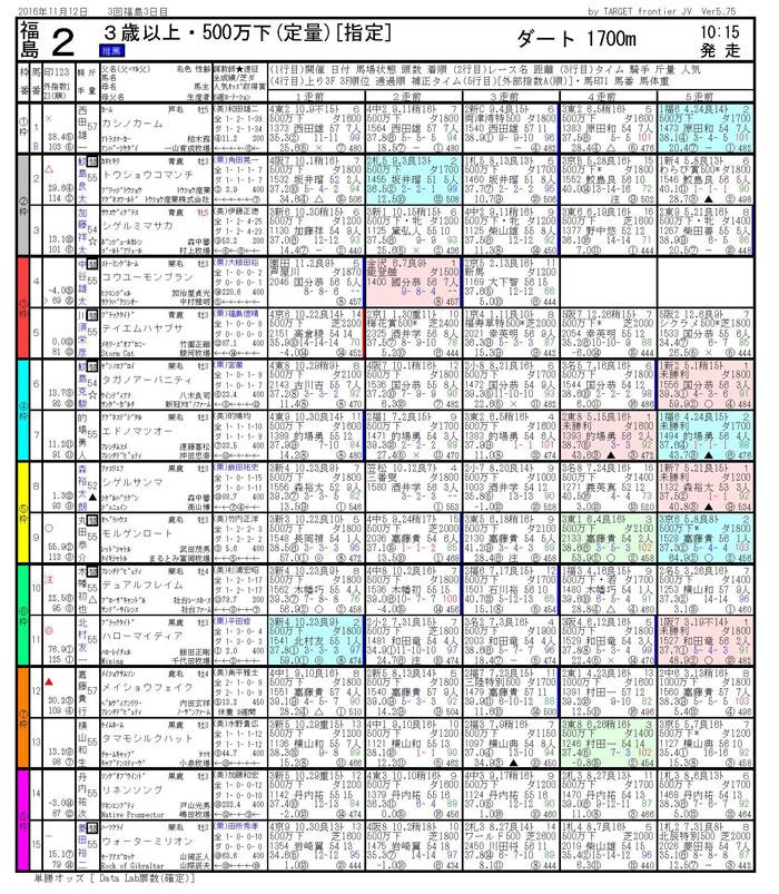 2016/11/12 福島02R 3歳以上 500万下 電脳競馬新聞予想 3連単158,870円的中!!結果