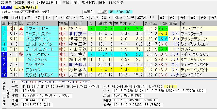 2016/11/20 福島10R 土湯温泉特別 電脳競馬新聞予想 3連単102,300円的中!!結果