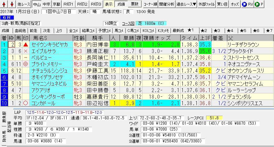 2017/01/22 中山06R 3歳・新馬 電脳競馬新聞予想 3連単258,430円的中!!結果