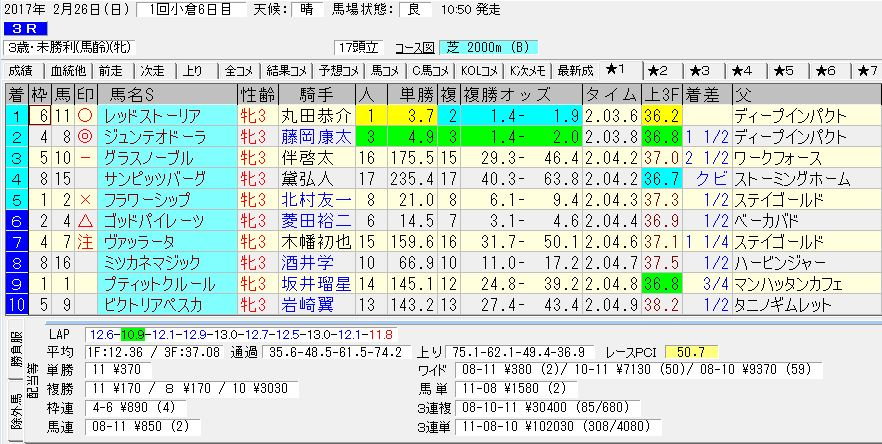 2017/02/26 小倉03R 3歳 未勝利 電脳競馬新聞予想 3連単102,030円的中!!結果