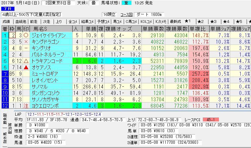 2017/05/14 東京07R 4歳以上 500万下 電脳競馬新聞 3連単117,700円的中!!結果