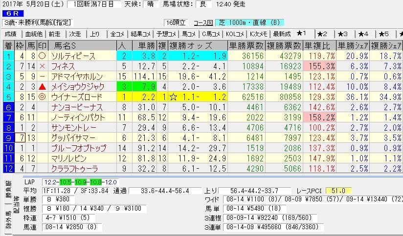 2017/05/20 新潟06R 3歳未勝利 電脳競馬新聞 3連単495,660円的中!!結果