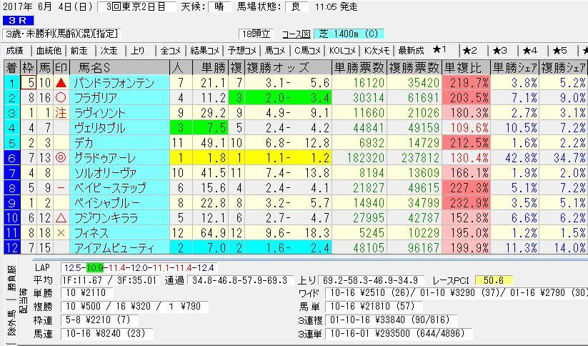 2017/06/04 東京03R 3歳未勝利 電脳競馬新聞 3連単293,500円的中!!結果