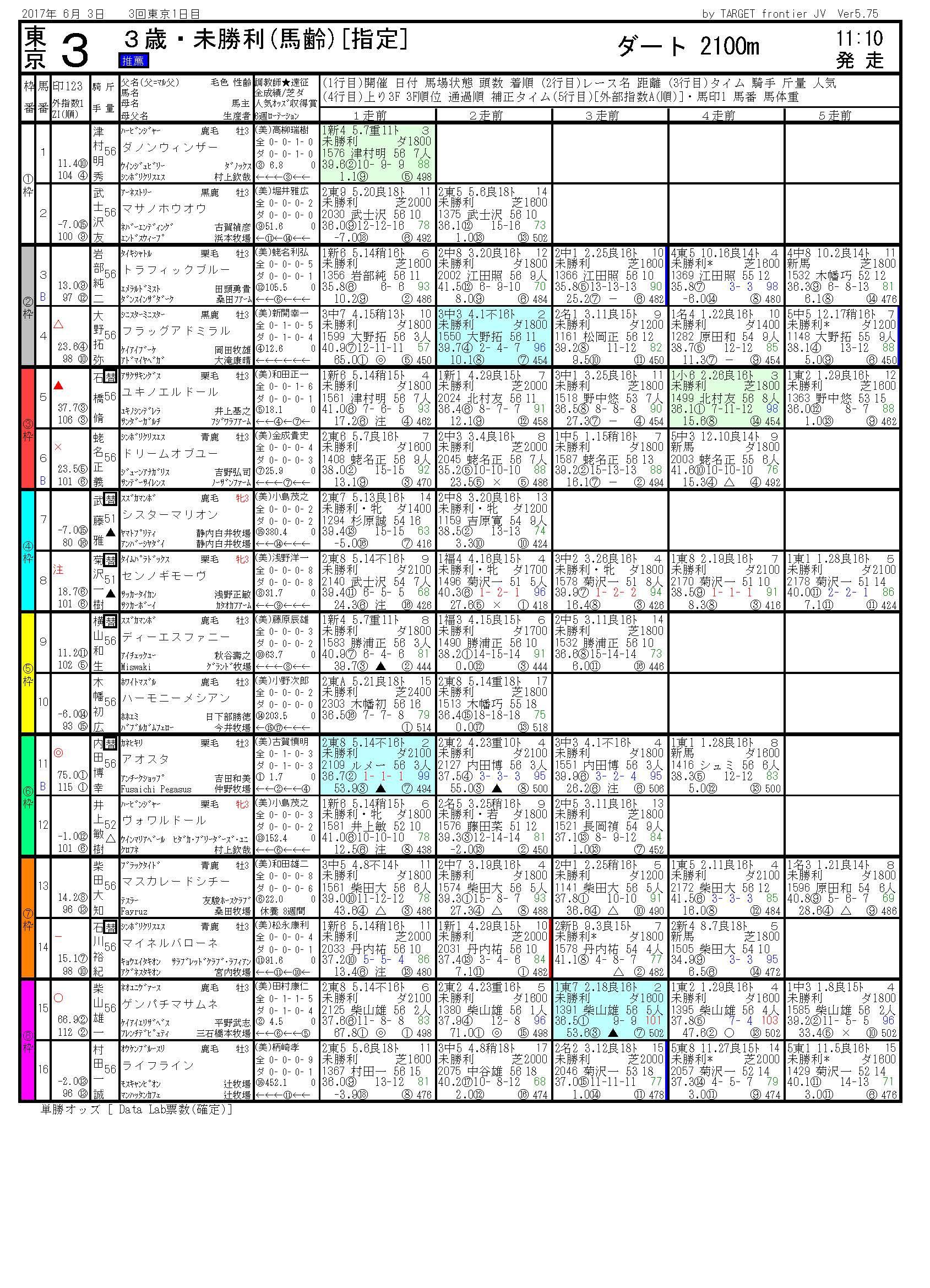 2017/06/03 東京03R 3歳未勝利 電脳競馬新聞 3連単134,740円的中!!