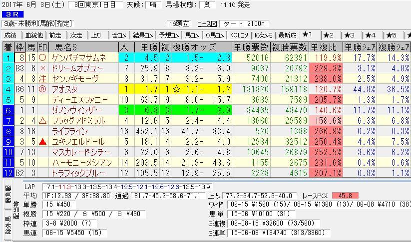 2017/06/03 東京03R 3歳未勝利 電脳競馬新聞 3連単134,740円的中!!結果