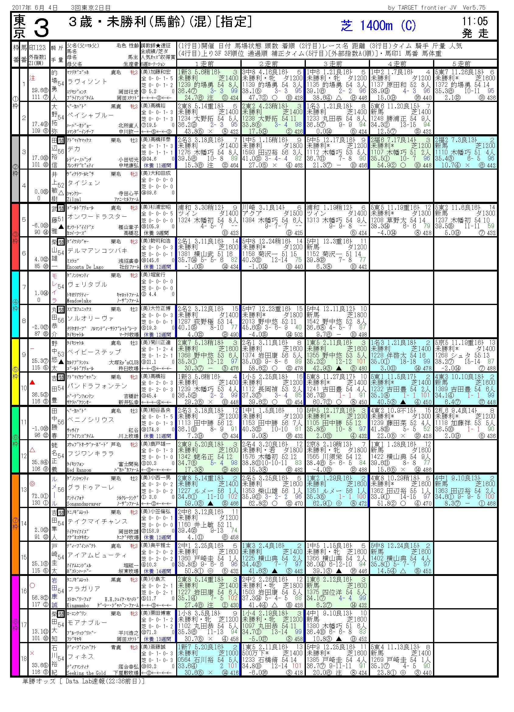 2017/06/04 東京03R 3歳未勝利 電脳競馬新聞 3連単293,500円的中!!