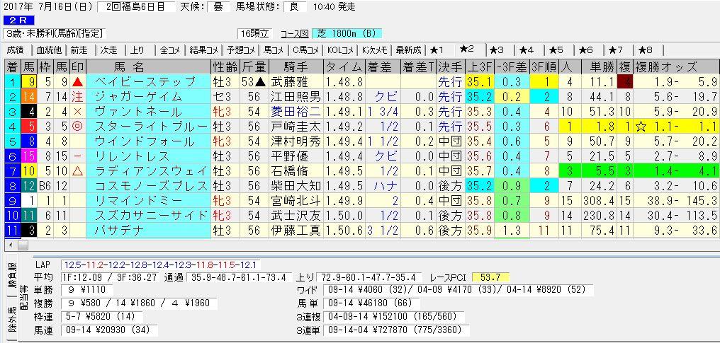 2017/07/16 福島02R 3歳未勝利 電脳競馬新聞 3連複152,100円的中!!結果