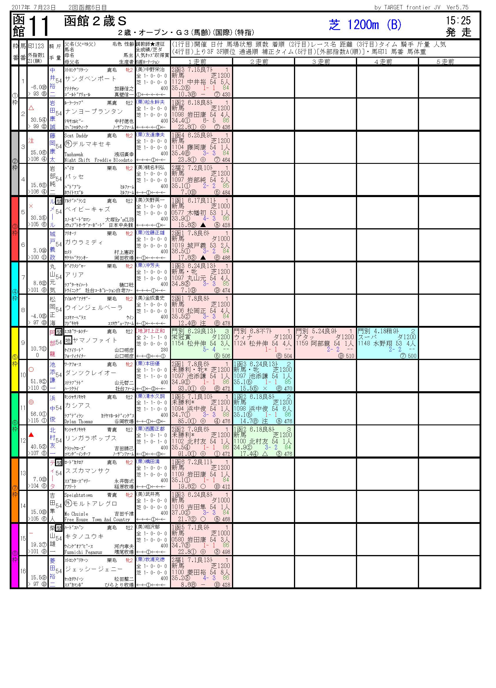 第49回 函館2歳ステークス-電脳競馬新聞無料予想