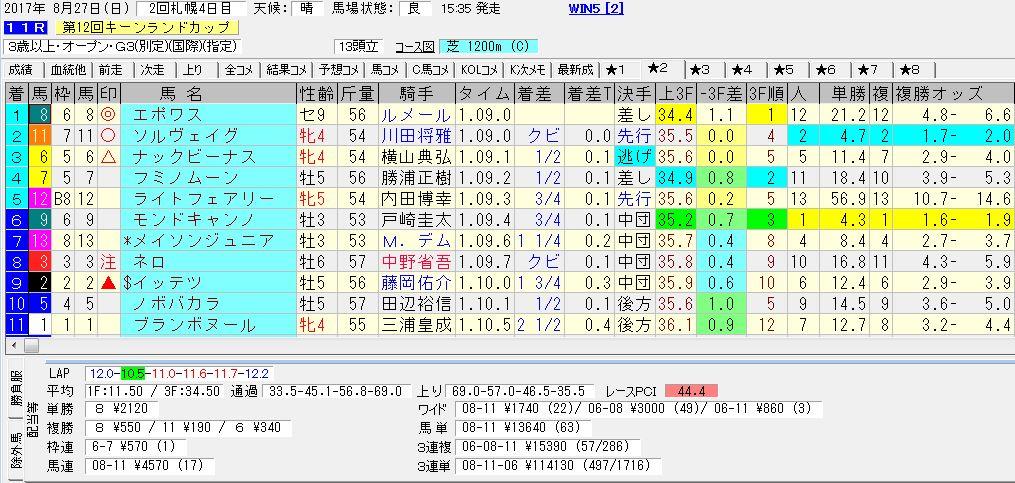 2017/08/27 札幌11R キーンランドカップ(GⅢ) 電脳競馬新聞 3連単114,130円的中!!結果