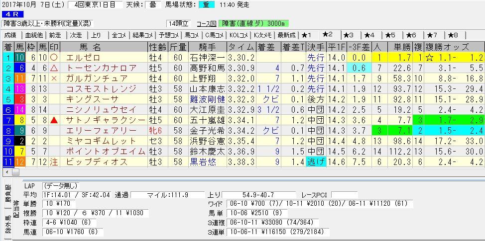 2017/10/07 東京04R 障害3歳以上 未勝利 電脳競馬新聞 3連単116,150円的中!!結果