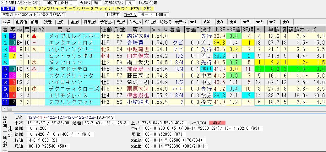 2017/12/28 中山10R 2017ヤングジョッキーシリーズ 電脳競馬新聞 3連複107,580円的中!!結果