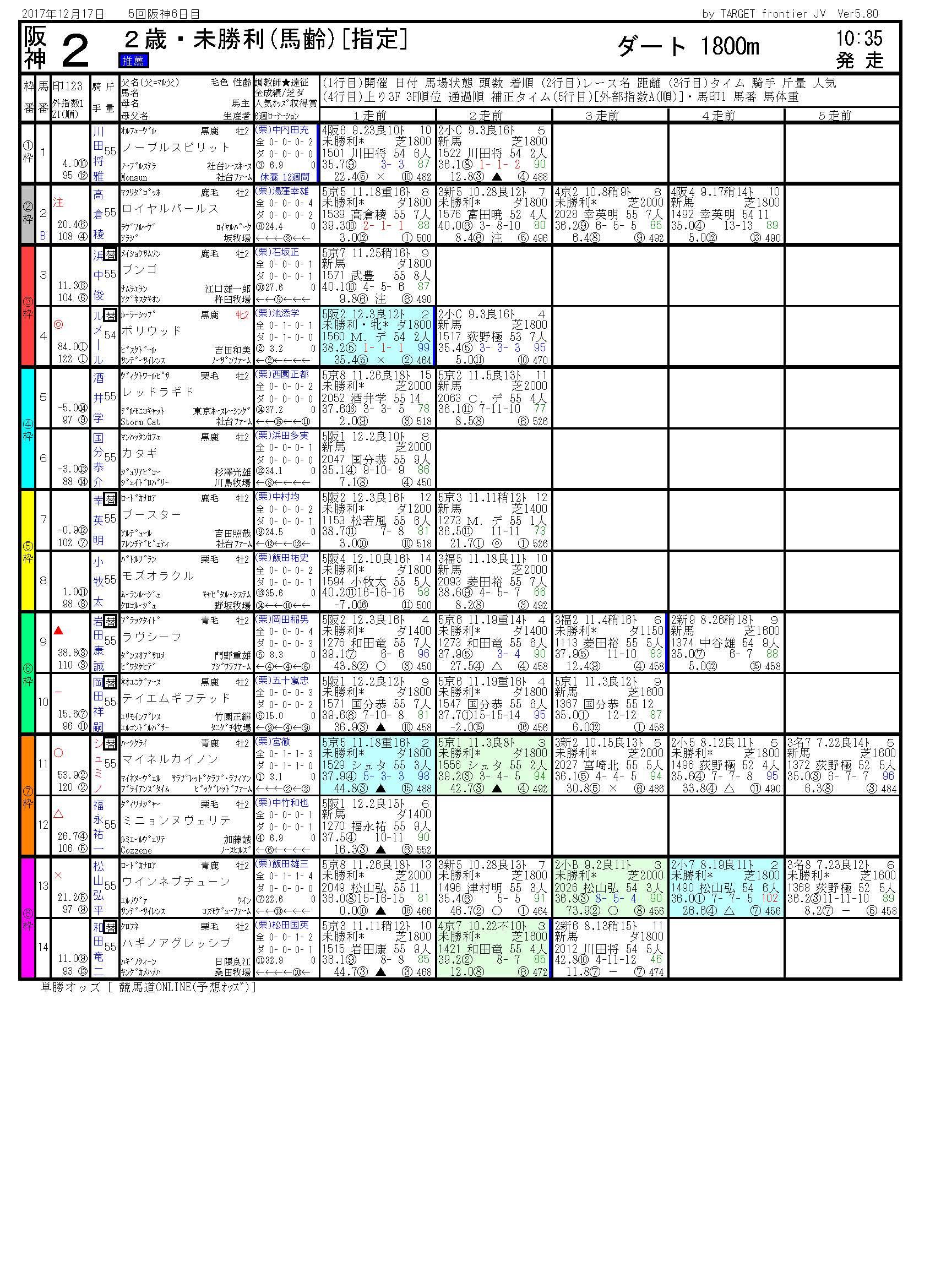 2017/12/17 阪神02R 2歳・未勝利 電脳競馬新聞予想 3連複142,450円的中!!結果