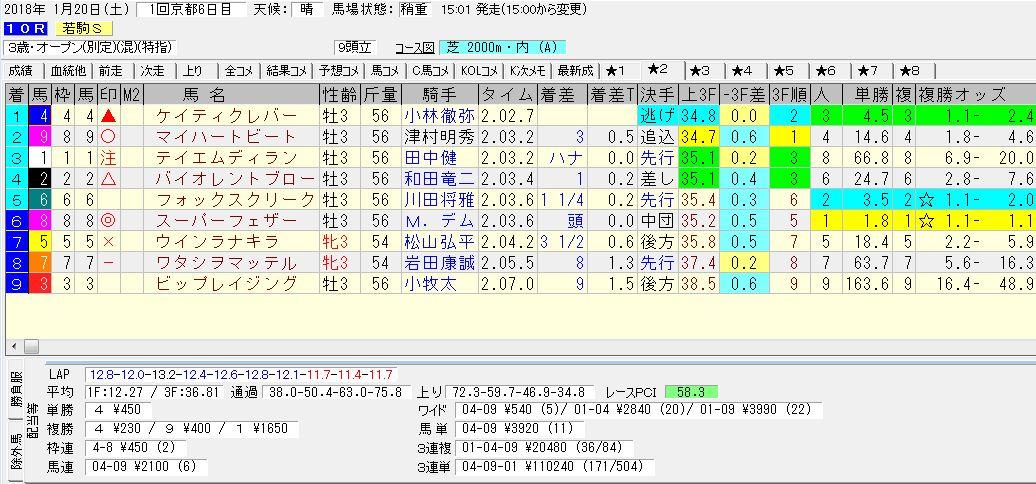 2018年1月20日開催 京都10R 若駒ステークス 電脳競馬新聞3連単3連単110,240円馬券的中!結果