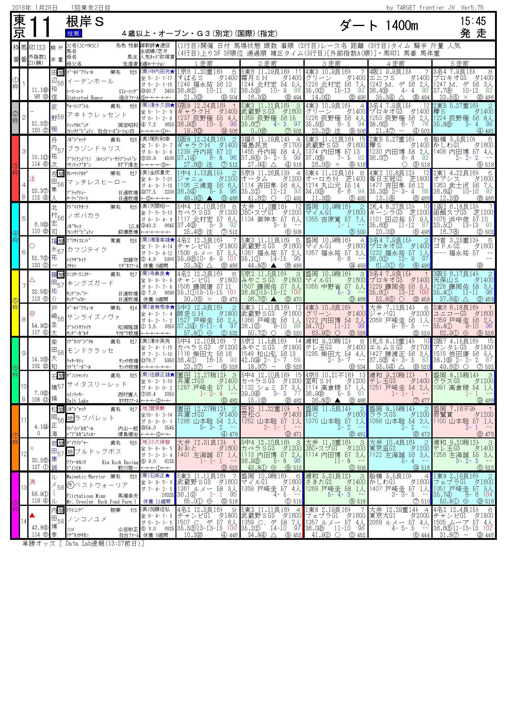 第32回 根岸ステークス(GⅢ)-電脳競馬新聞無料予想