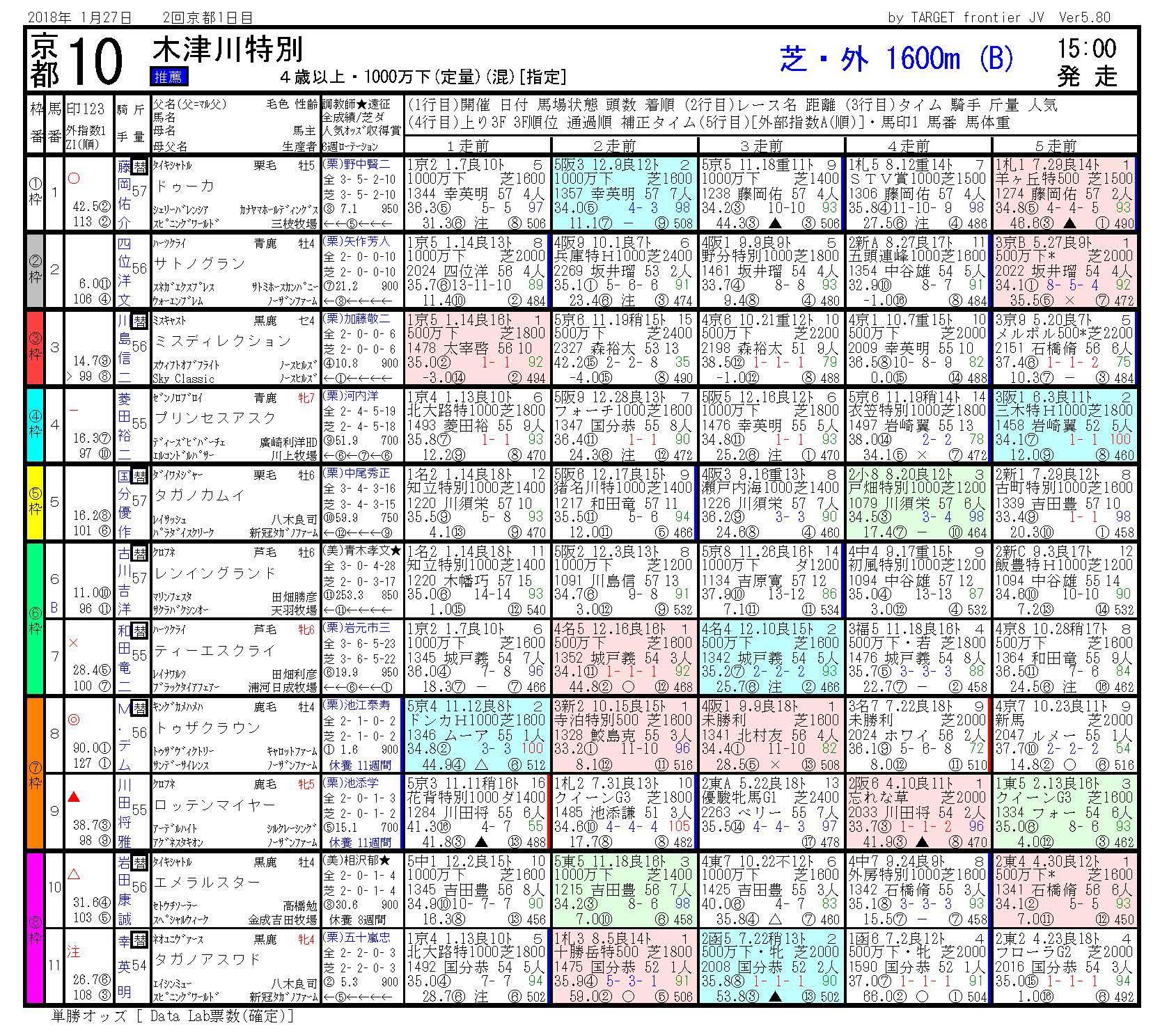 2018年1月27日開催 京都10R 木津川特別 電脳競馬新聞3連単142,670円馬券的中