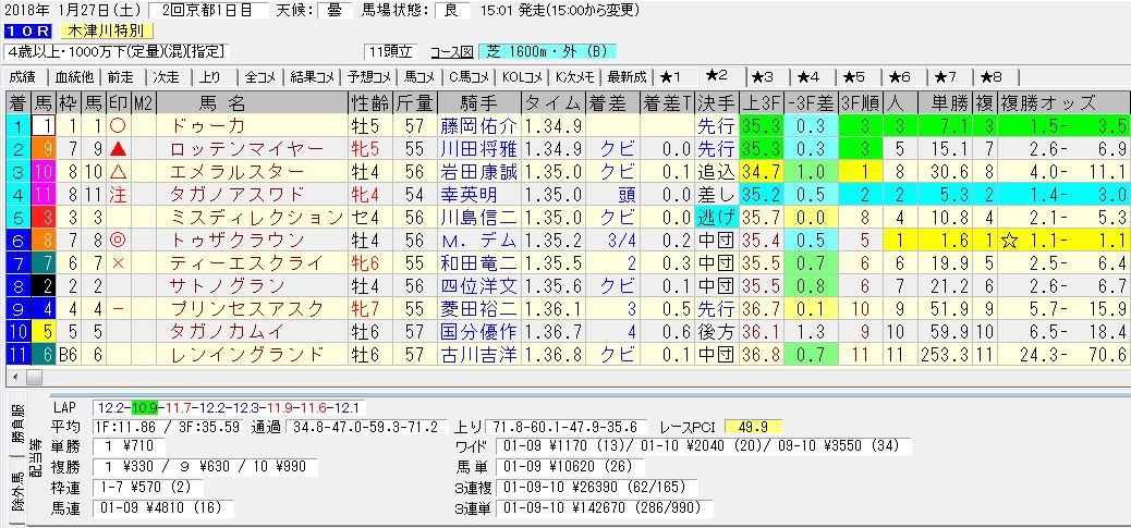 2018年1月27日開催 京都10R 木津川特別 電脳競馬新聞3連単3連単142,670円馬券的中!結果