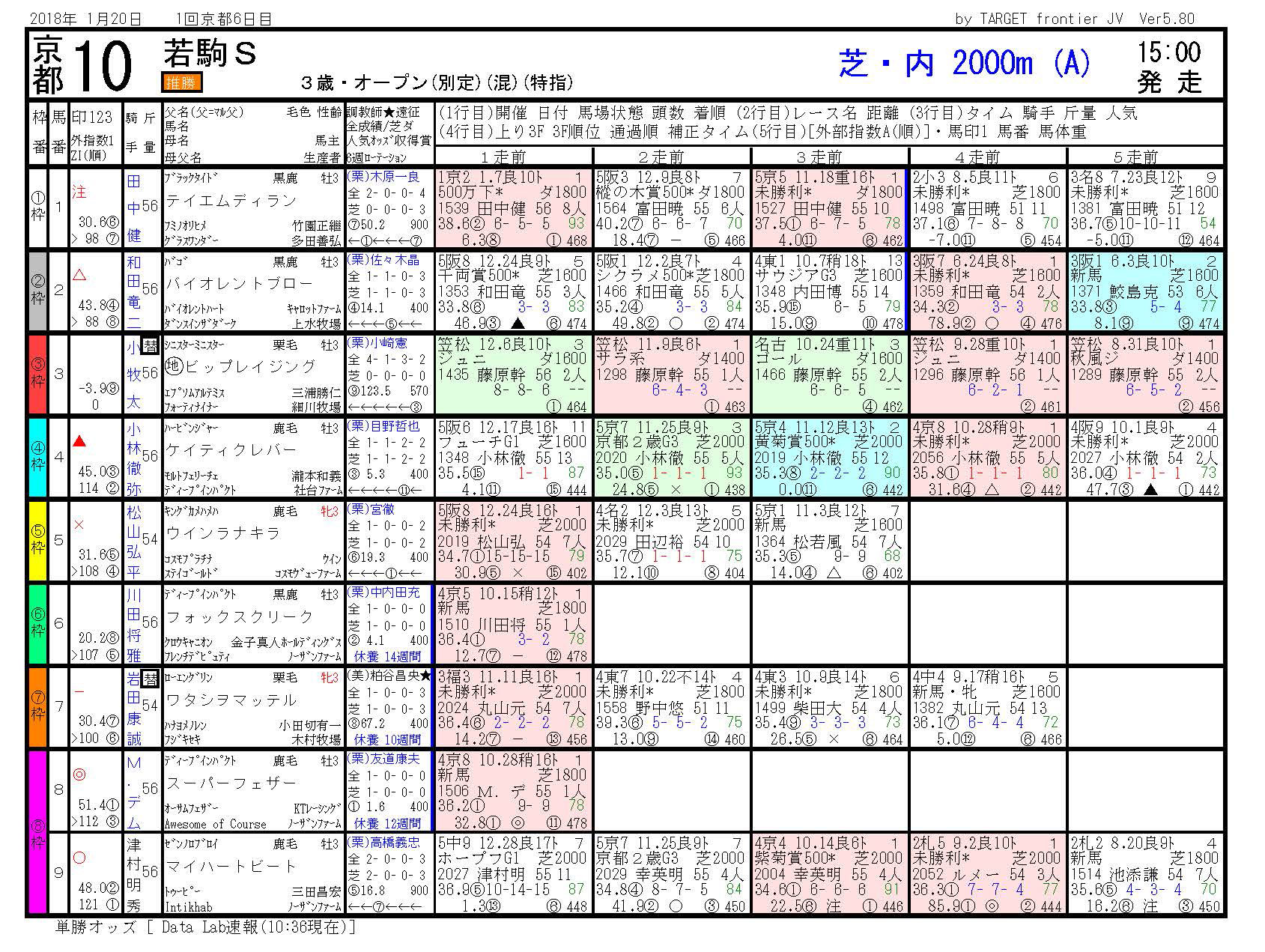 2018年1月20日開催 京都10R 若駒ステークス 電脳競馬新聞3連単110,240円馬券的中