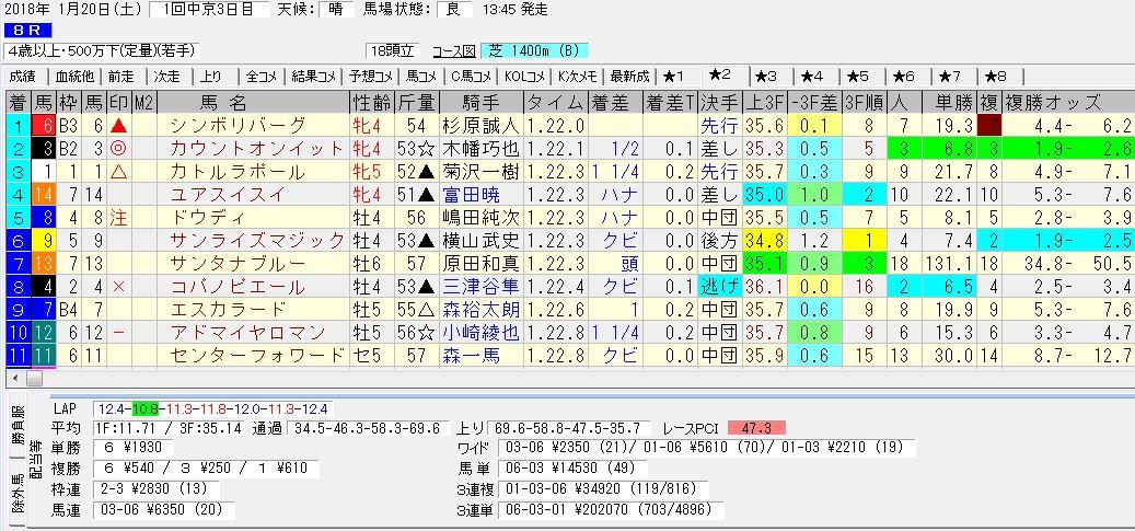 2018年1月20日開催 中京08R 4歳上 500万下 電脳競馬新聞3連単3連単202,070円馬券的中!結果
