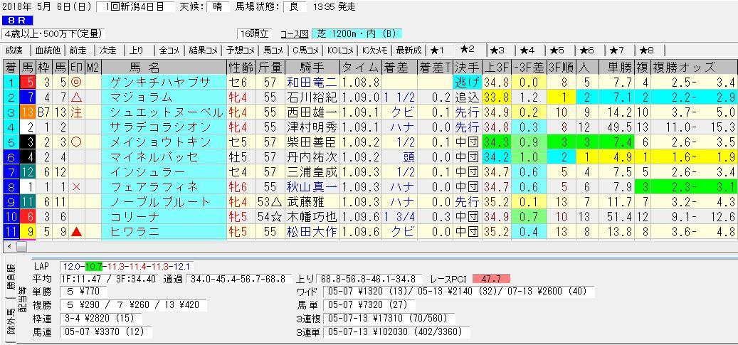 2018年5月6日開催 新潟08R 4歳以上500万下 電脳競馬新聞3連単3連単102,030円馬券的中!結果