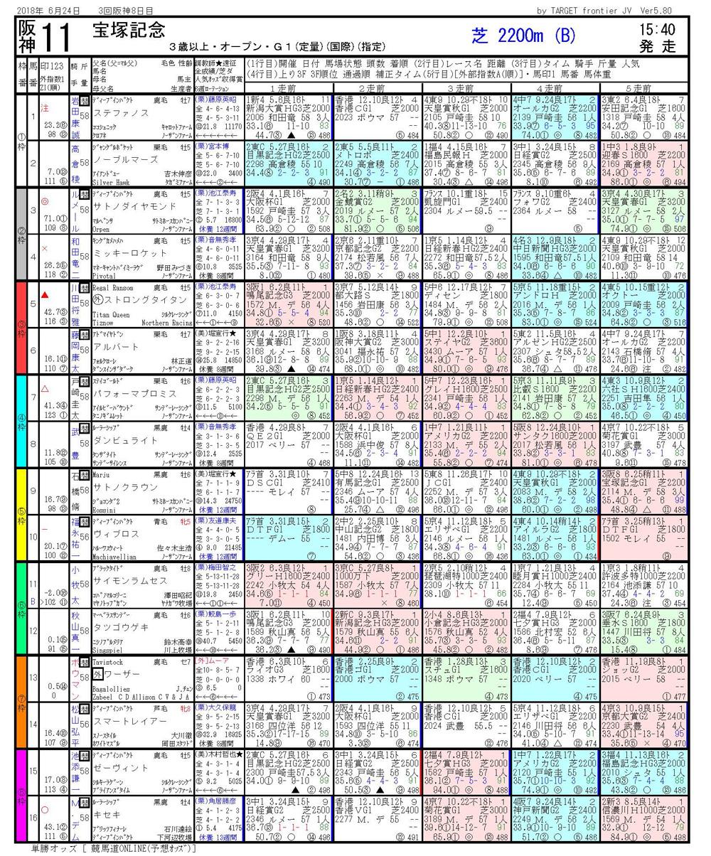 第59回 宝塚記念(GⅠ)-電脳競馬新聞無料予想