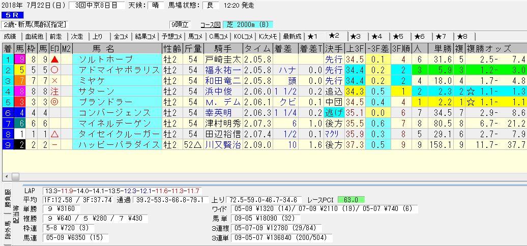 2018年7月22日開催 中京05R 2歳・新馬 電脳競馬新聞3連単3連単136.840円馬券的中!結果
