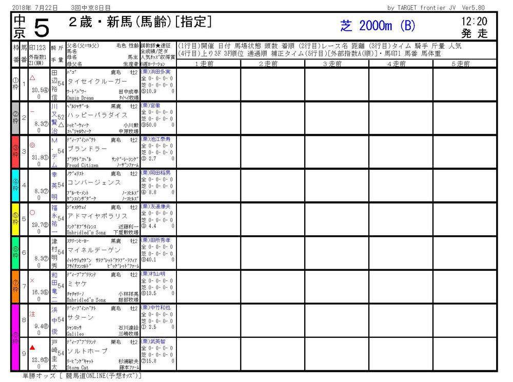 2018年7月22日開催 中京05R 2歳・新馬 電脳競馬新聞3連単136.840円馬券的中