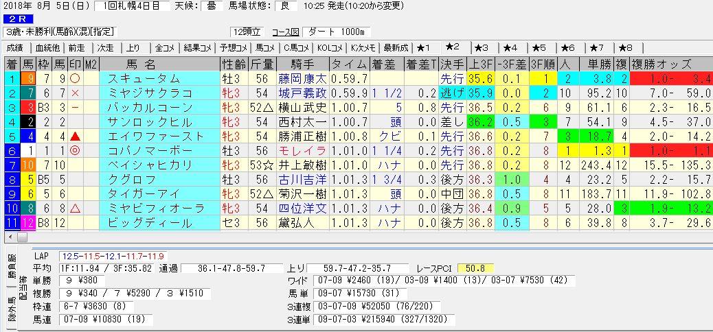 2018年8月5日開催 札幌02R 3歳未料理 電脳競馬新聞3連単3連単215,940円馬券的中!結果