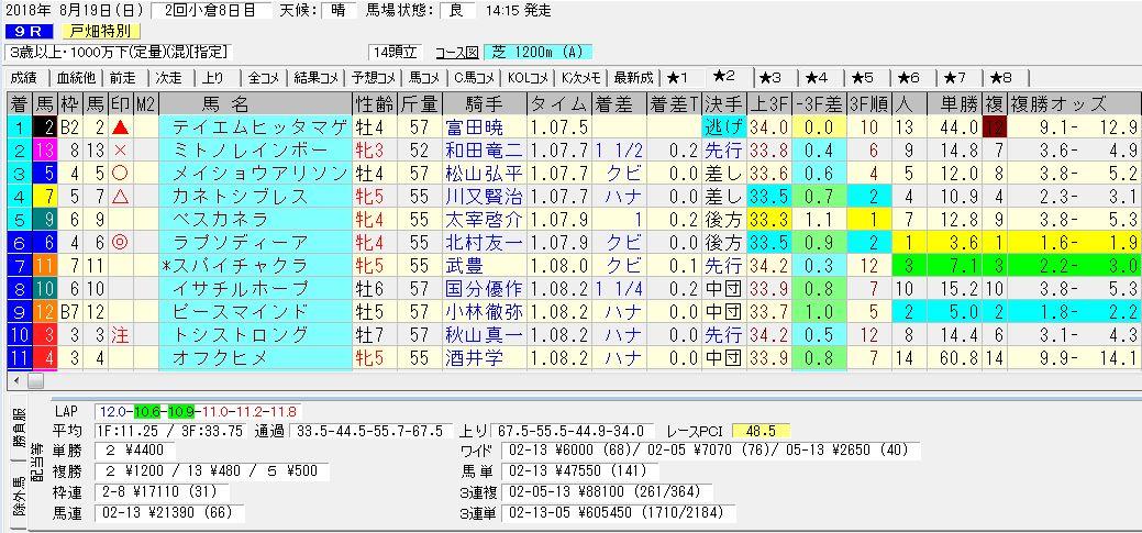 2018年8月19日開催 小倉09R 戸畑特別 電脳競馬新聞3連単3連単605.450円馬券的中!結果
