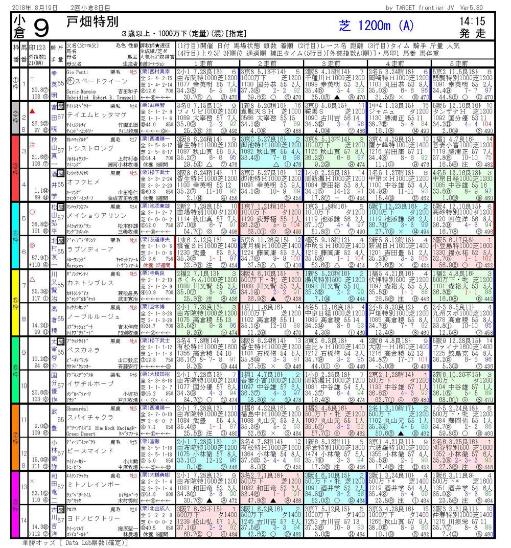 2018年8月19日開催 小倉09R 戸畑特別 電脳競馬新聞3連単605.450円馬券的中