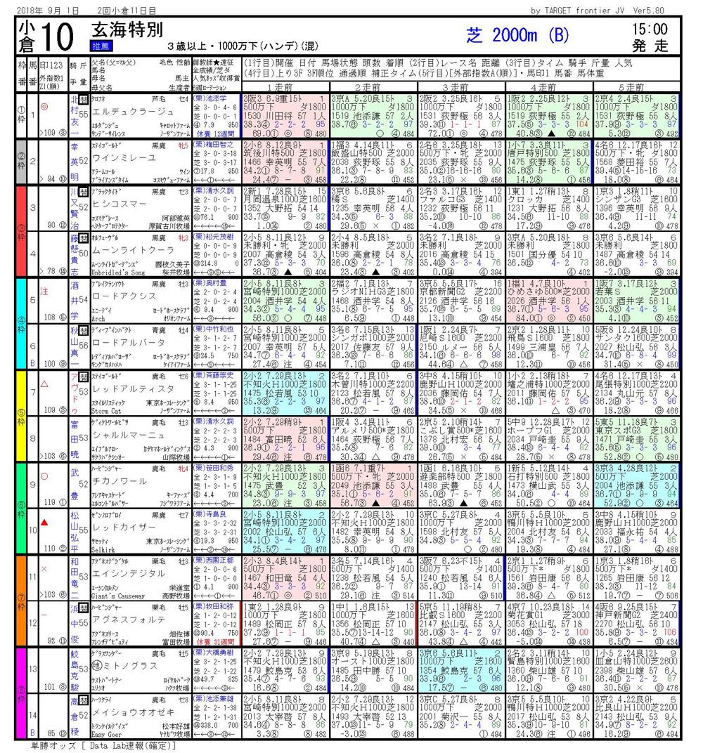 2018年9月1日開催 小倉10R 玄海特別 電脳競馬新聞3連単283.560円馬券的中