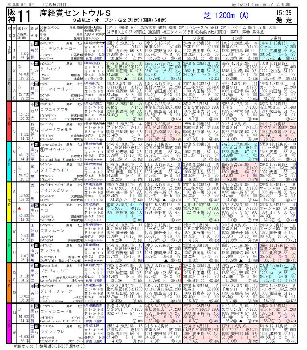 第32回 セントウルステークス(GⅡ)-電脳競馬新聞無料予想