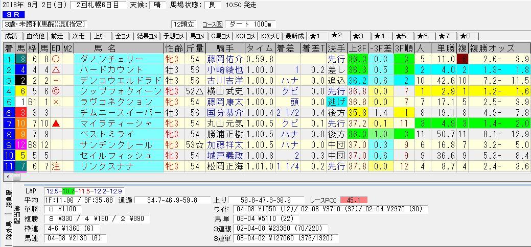 2018年9月2日開催 札幌03R 3歳未勝利 電脳競馬新聞3連単3連単127,060円馬券的中!結果