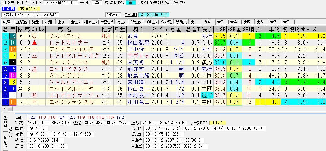 2018年9月2日開催 小倉10R 玄海特別 電脳競馬新聞3連単3連単283.560円馬券的中!結果