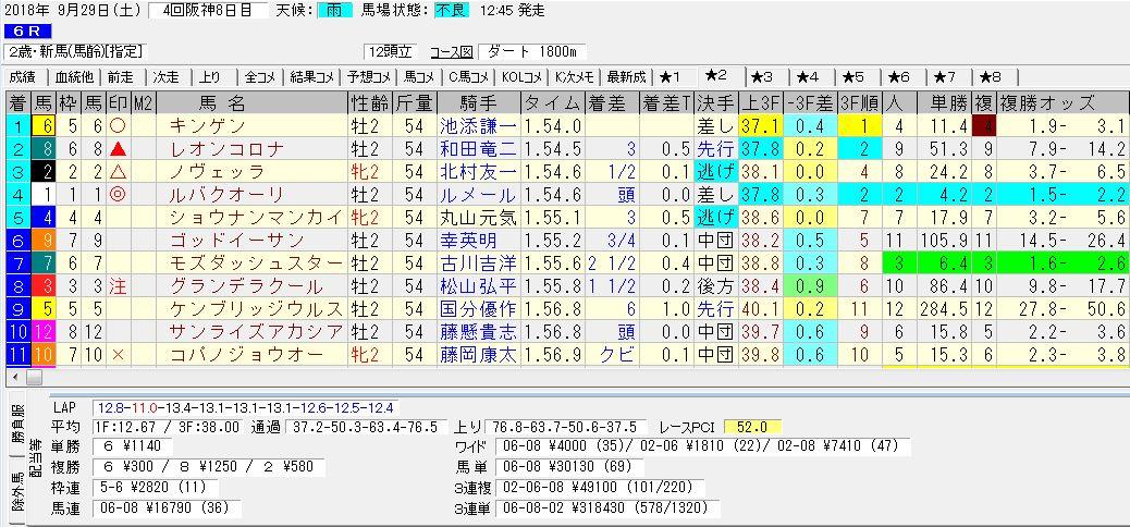 2018年9月29日開催 阪神06R 2歳新馬 電脳競馬新聞3連単3連単318,430円馬券的中!結果