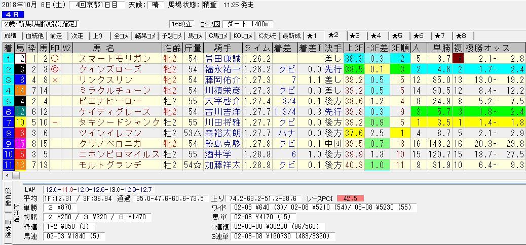 2018年10月6日開催 京都04R 2歳・新馬 電脳競馬新聞3連単3連単160,730円馬券的中!結果