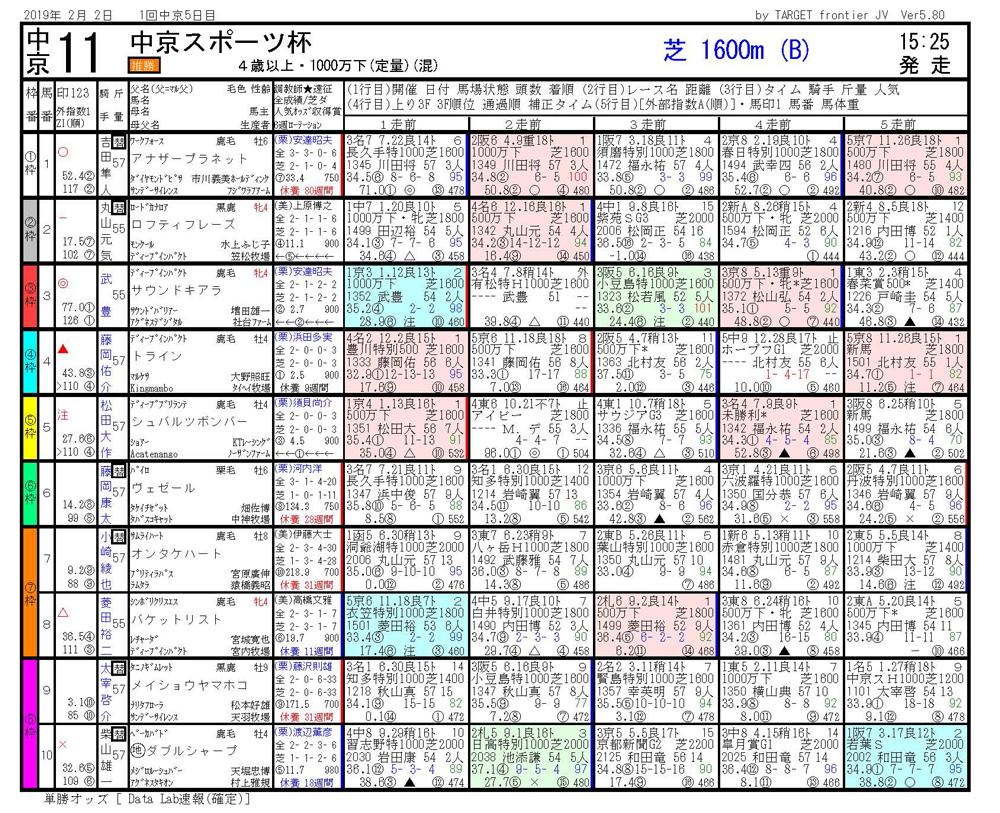 2019年02月02日開催 中京11R 中日スポーツ杯 電脳競馬新聞3連単114,350円馬券的中