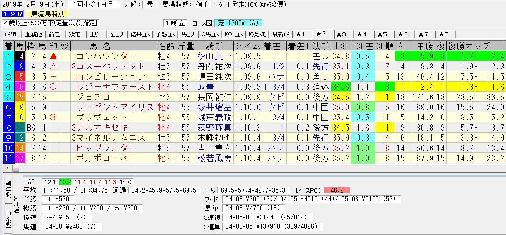 2019年02月09日開催 小倉12R 巌流島特別 電脳競馬新聞3連単3連単137,910円馬券的中!結果