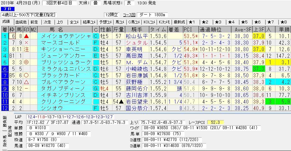 2019年04月29日開催 京都07R 500万下 電脳競馬新聞3連単3連単314,630円馬券的中!結果