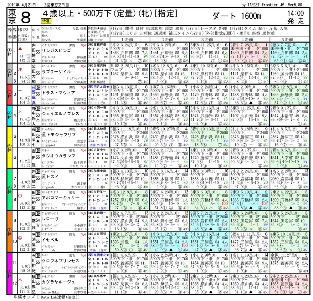 2019年04月21日開催 東京08R 500万下 電脳競馬新聞3連単120,670円馬券的中