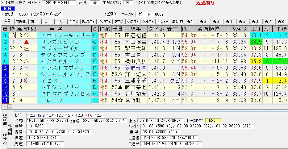 2019年04月21日開催 東京08R 500万下 電脳競馬新聞3連単3連単120,670円馬券的中!結果