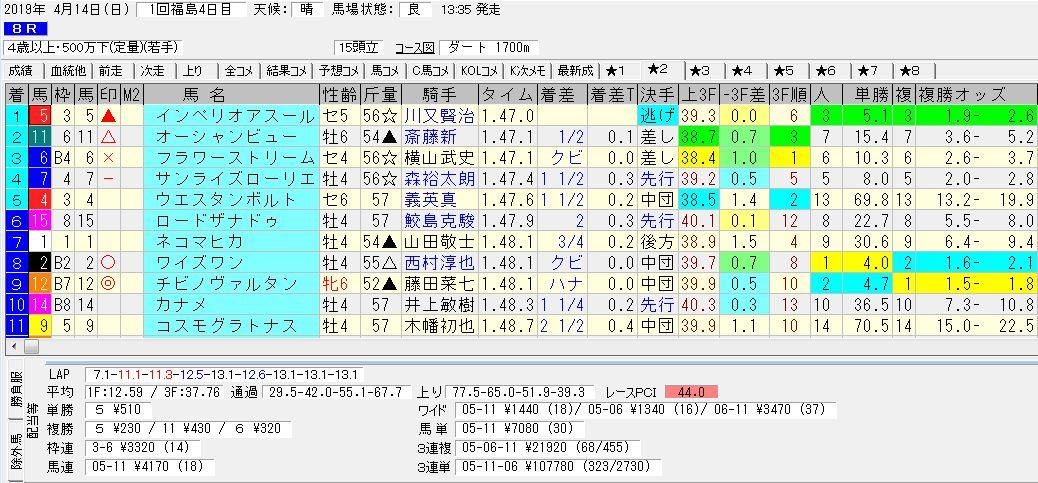 2019年04月14日開催 福島08R 500万下 電脳競馬新聞3連単3連単107,780円馬券的中!結果
