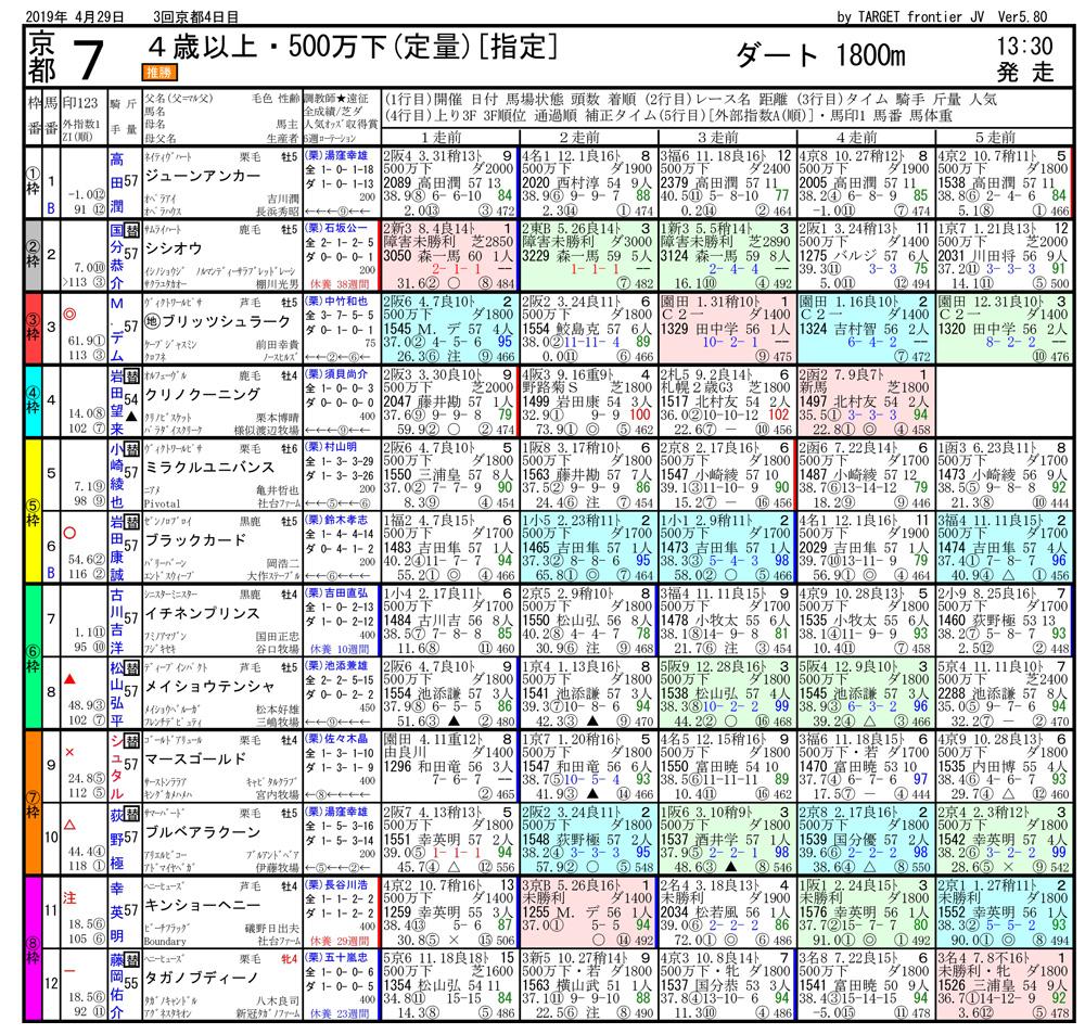 2019年04月29日開催 京都07R 500万下 電脳競馬新聞3連単314,630円馬券的中
