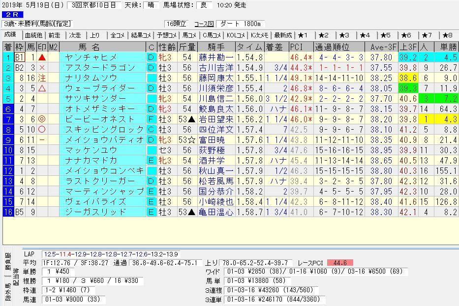2019年05月19日開催 京都02R 3歳・未勝利 電脳競馬新聞3連単3連単246.170円馬券的中!結果